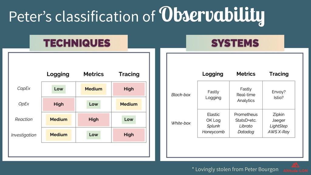 Peter's classification of Observability TECHNIQ...