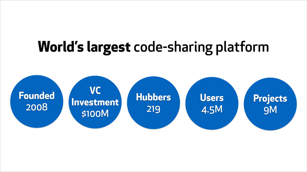 World's largest code-sharing platform Founded 2...