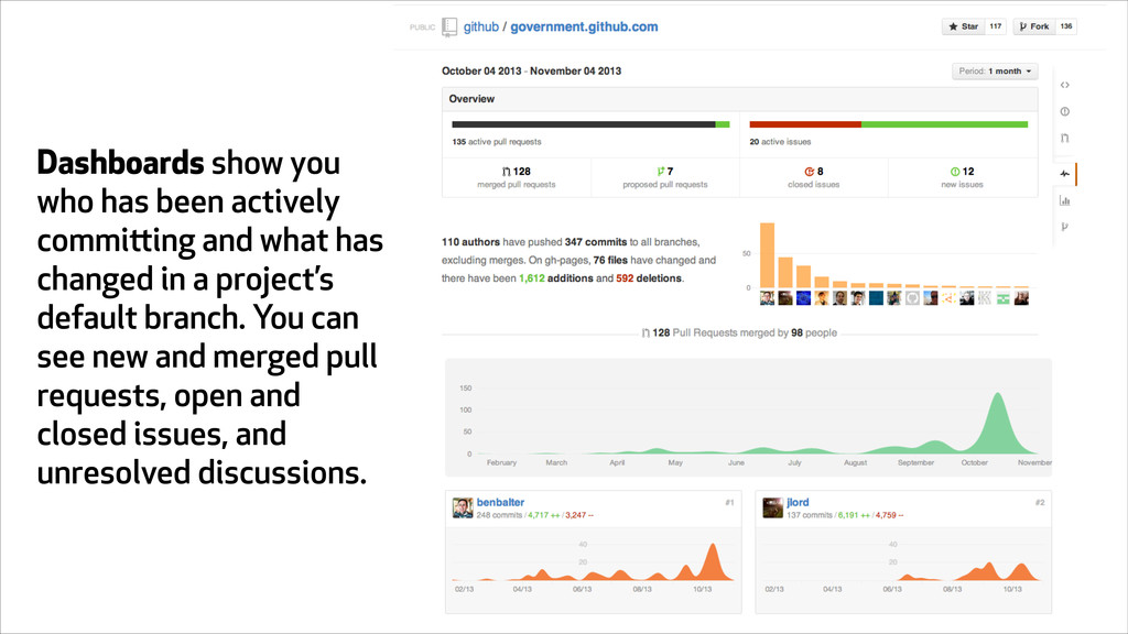 Dashboards show you who has been actively commi...