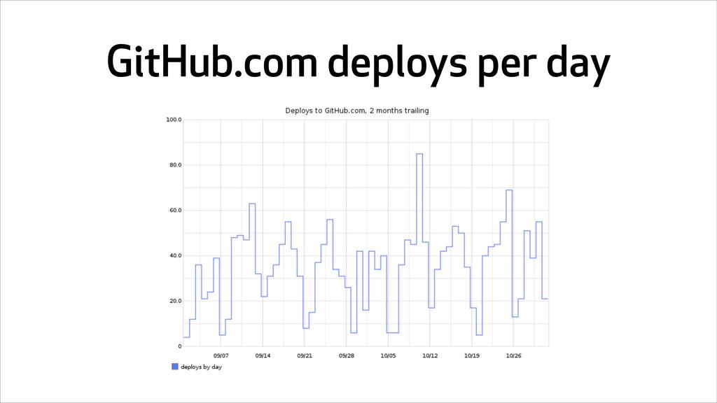 GitHub.com deploys per day