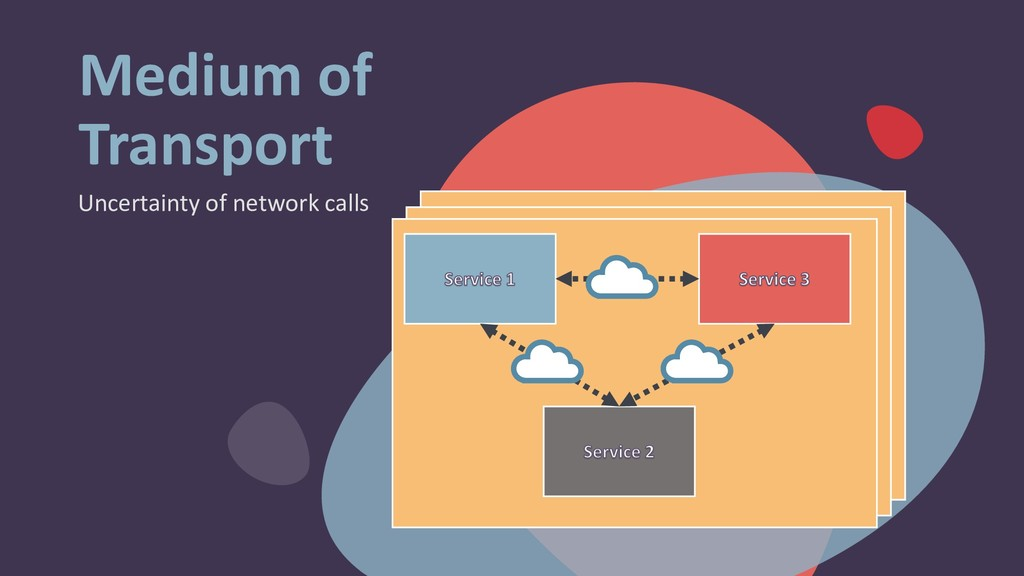 Medium of Transport Uncertainty of network calls