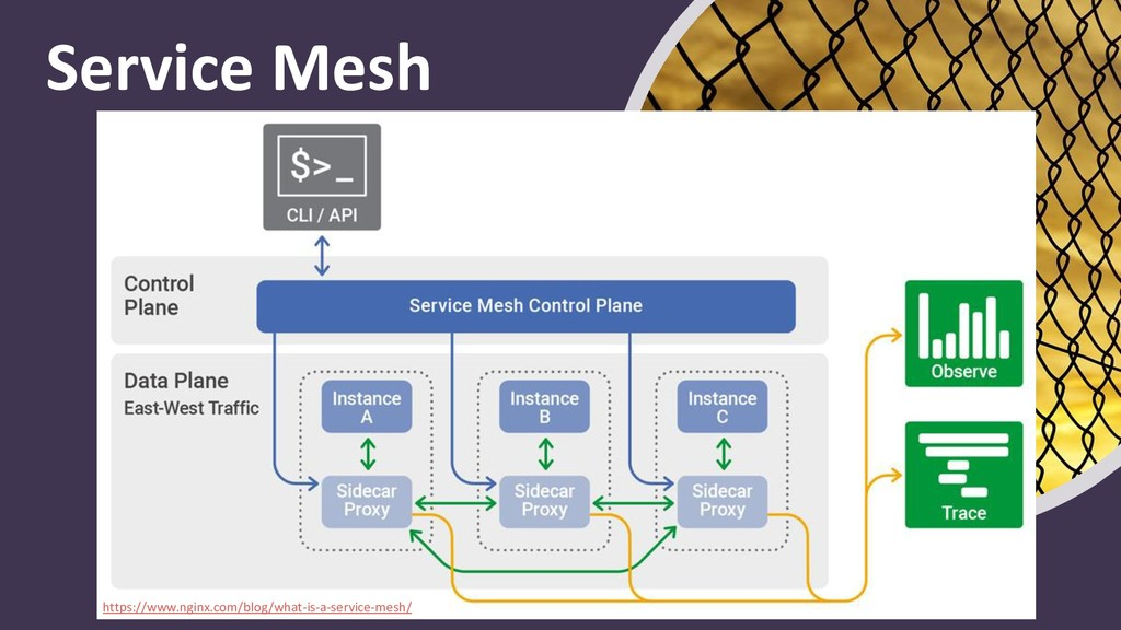 Service Mesh https://www.nginx.com/blog/what-is...