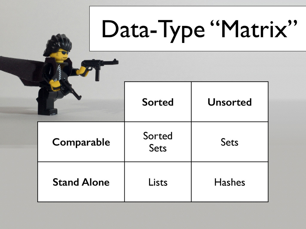 "Data-Type ""Matrix"" Sorted Unsorted Comparable S..."