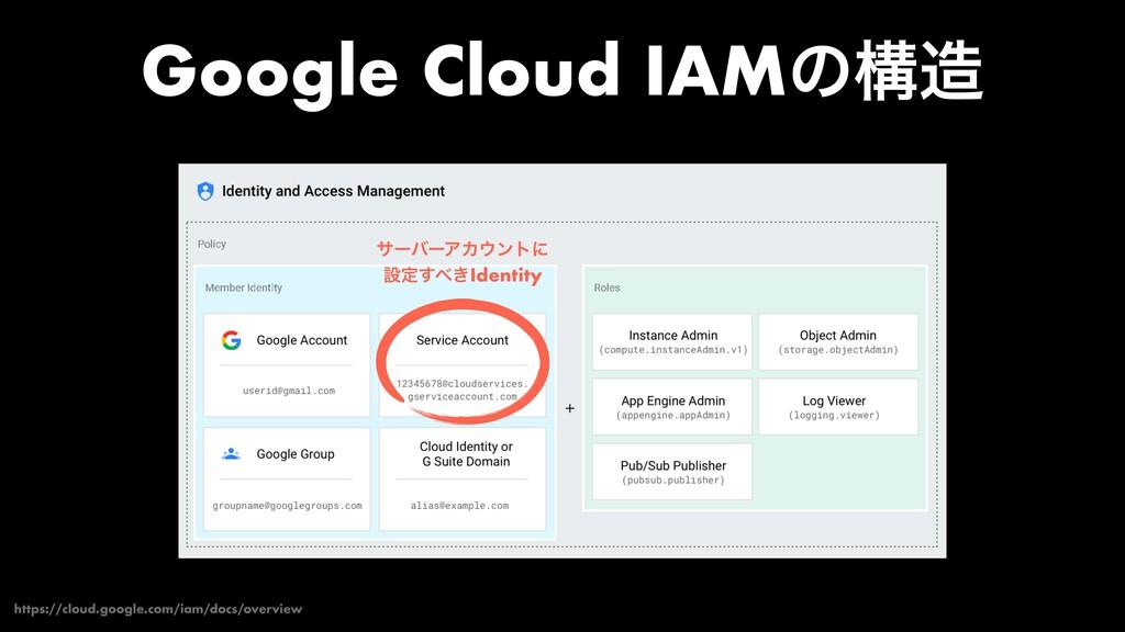 Google Cloud IAMͷߏ https://cloud.google.com/ia...