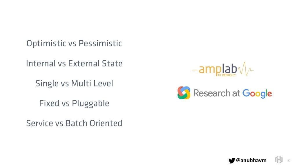@anubhavm  !57 Optimistic vs Pessimistic Inter...