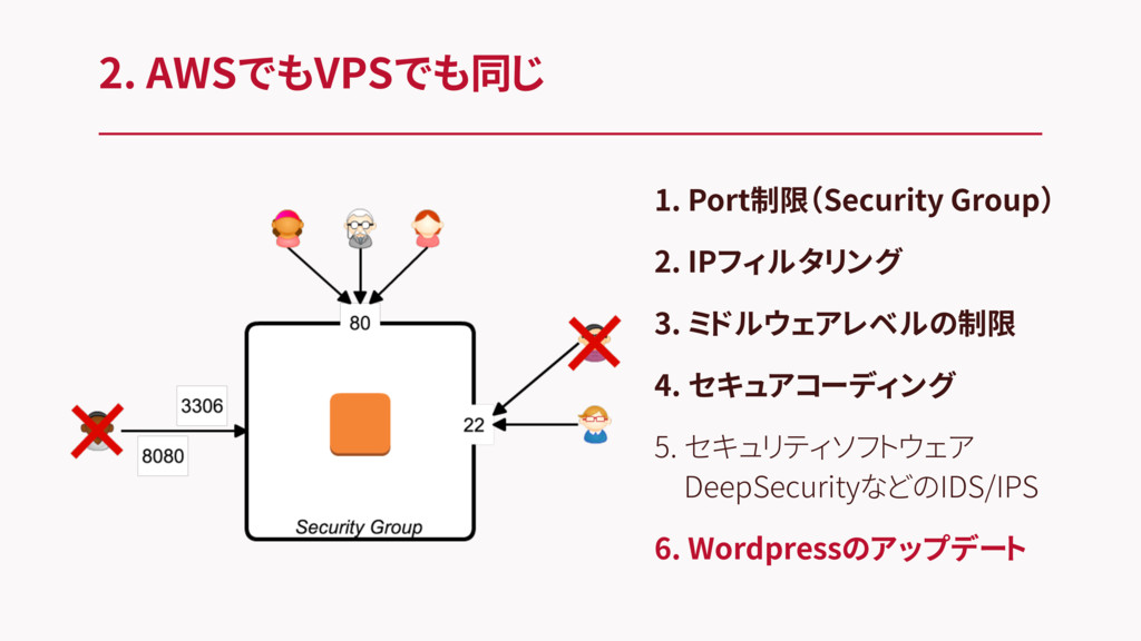 2. AWSでもVPSでも同じ 1. Port制限(Security Group) 2. IP...