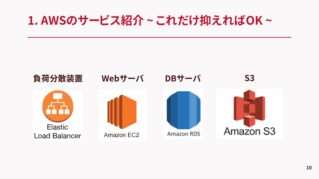 1. AWSのサービス紹介 ~ これだけ抑えればOK ~ 10 負荷分散装置 Webサーバ D...
