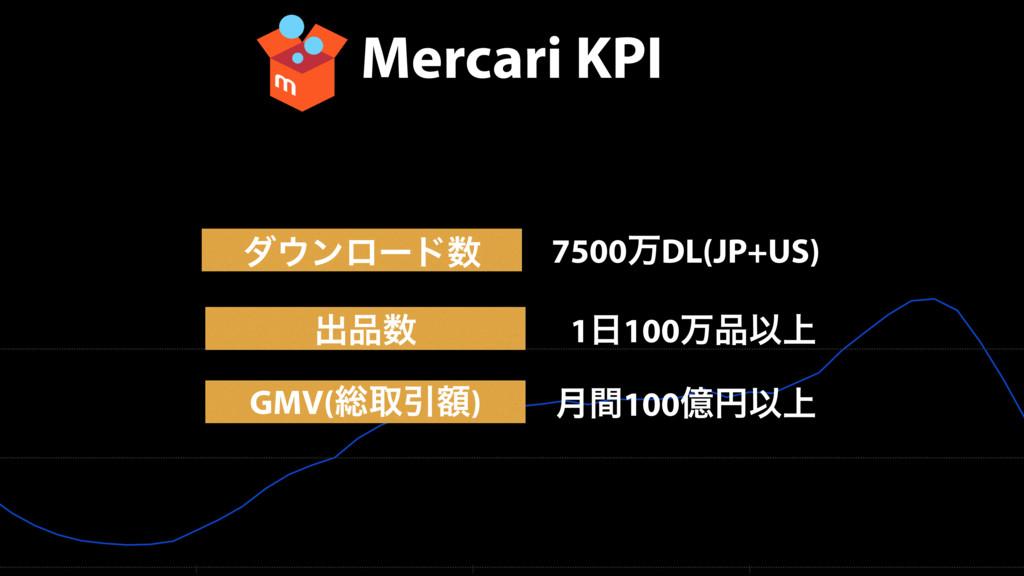Mercari KPI μϯϩʔυ GMV(૯औҾֹ) 7500ສDL(JP+US) ݄ؒ...