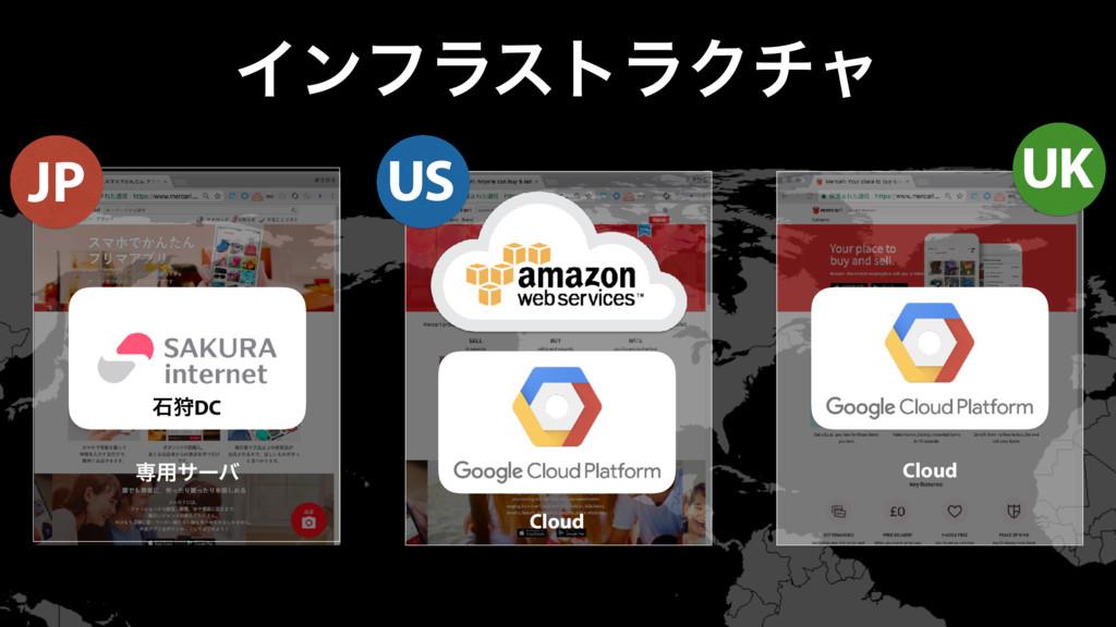 ΠϯϑϥετϥΫνϟ ੴङDC ઐ༻αʔό JP Cloud US Cloud UK