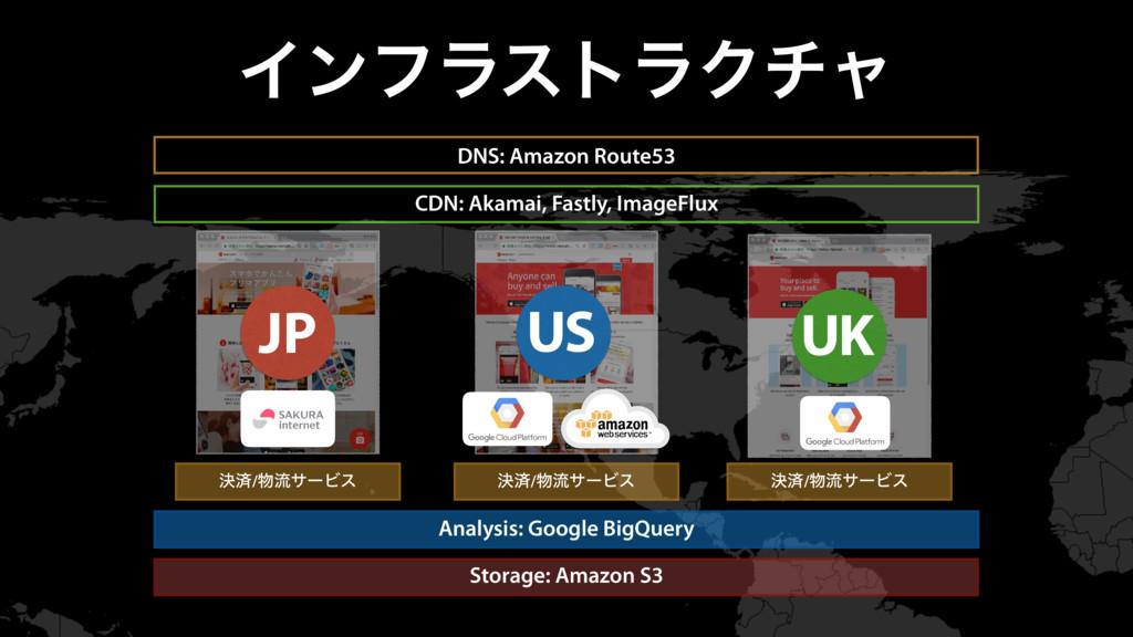 ΠϯϑϥετϥΫνϟ JP US UK DNS: Amazon Route53 CDN: Ak...