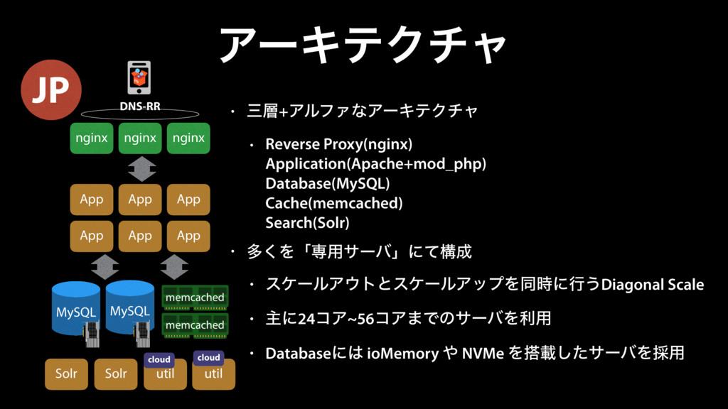 ΞʔΩςΫνϟ • +ΞϧϑΝͳΞʔΩςΫνϟ • Reverse Proxy(nginx...