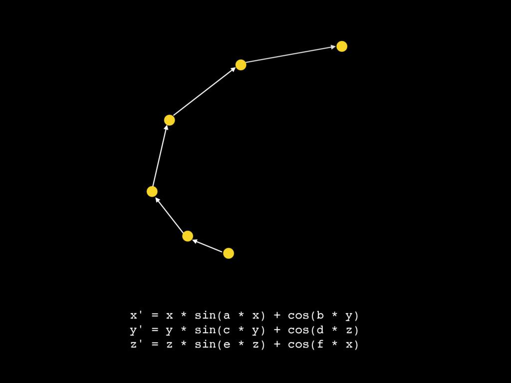 x' = x * sin(a * x) + cos(b * y) y' = y * sin(c...