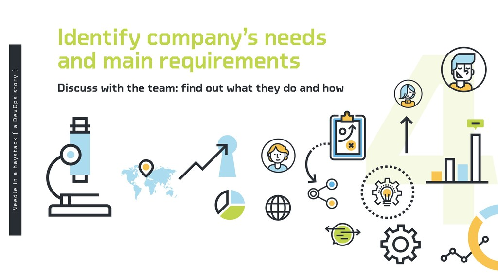 Identify company's needs and main requirements ...