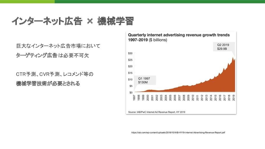 インターネット広告 × 機械学習 巨大なインターネット広告市場において  ターゲティング広...