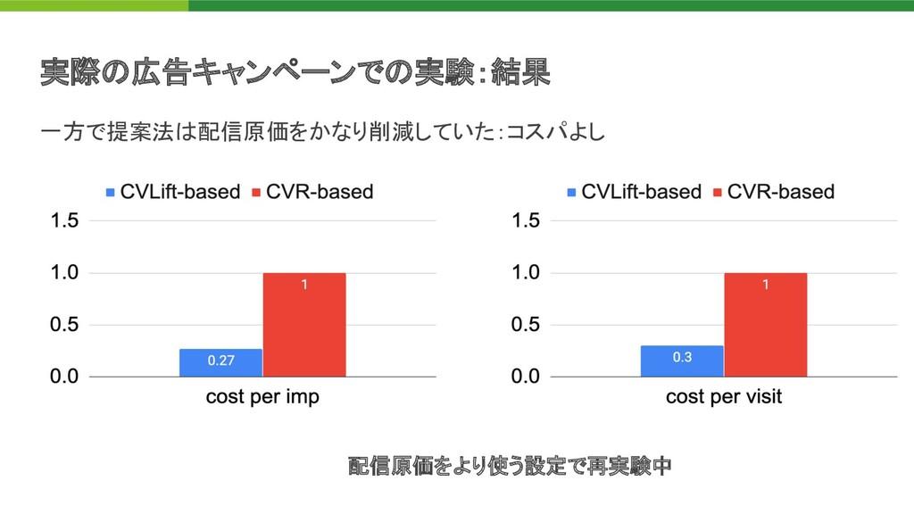一方で提案法 配信原価をかなり削減していた:コスパよし 実際 広告キャンペーンで 実験:結果...