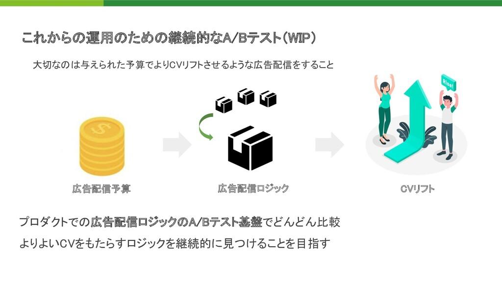 これから 運用 ため 継続的なA/Bテスト( IP)   プロダクトで 広告配信ロジック...
