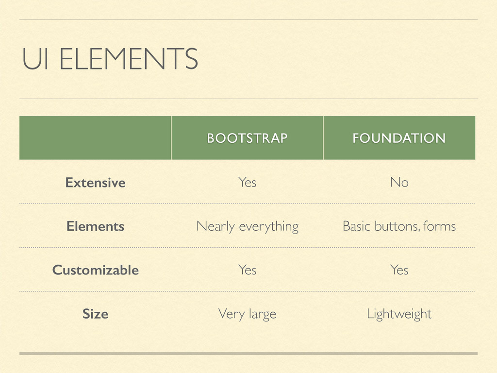 UI ELEMENTS BOOTSTRAP FOUNDATION Extensive Yes ...