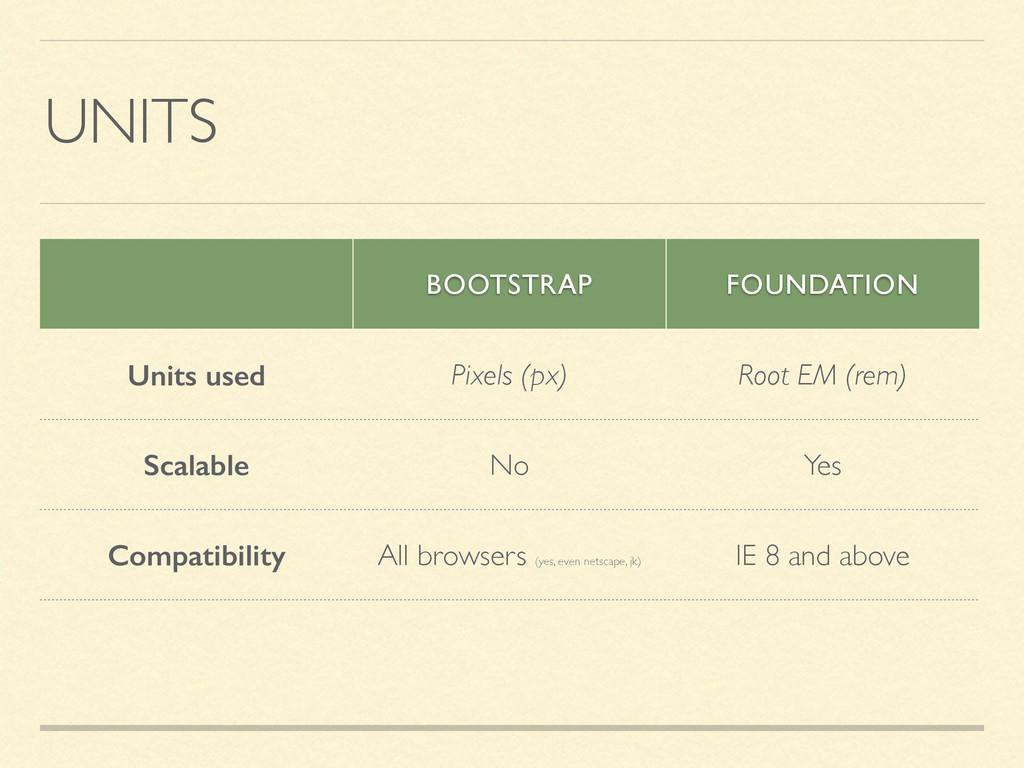 UNITS BOOTSTRAP FOUNDATION Units used Pixels (p...