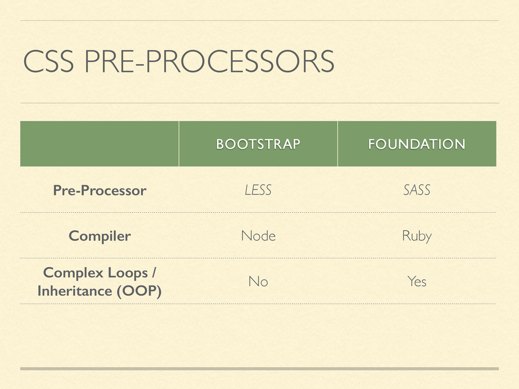 CSS PRE-PROCESSORS BOOTSTRAP FOUNDATION Pre-Pro...