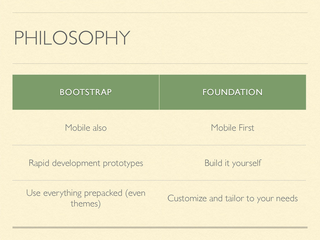 PHILOSOPHY BOOTSTRAP FOUNDATION Mobile also Mob...