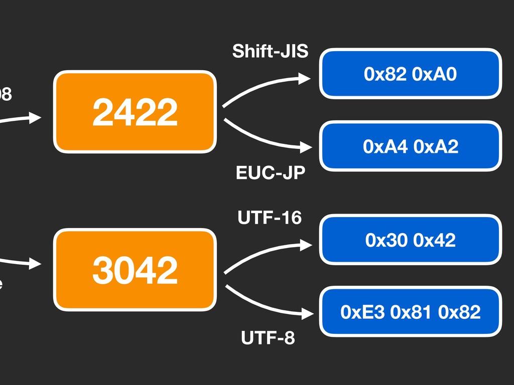 3042 2422 e 08 UTF-8 0xE3 0x81 0x82 0x30 0x42 U...