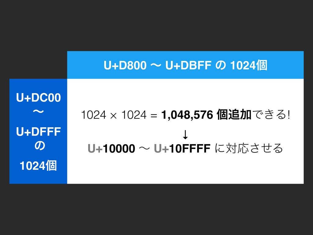 U+D800 ʙ U+DBFF ͷ 1024ݸ U+DC00 ʙ U+DFFF ͷ 1...