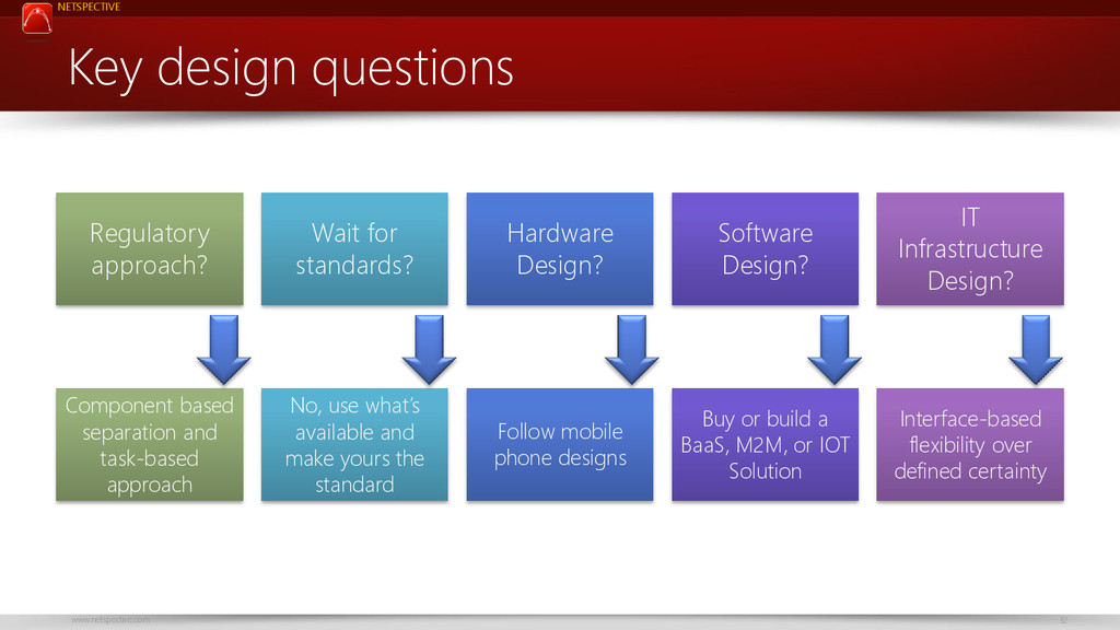 NETSPECTIVE www.netspective.com 32 Key design q...