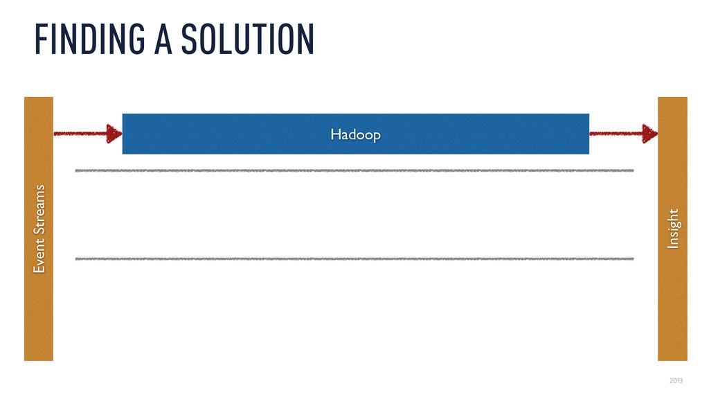 2013 FINDING A SOLUTION Hadoop Event Streams In...