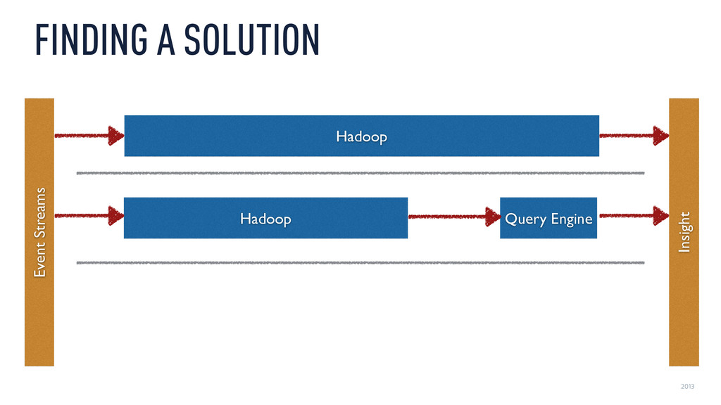 2013 FINDING A SOLUTION Hadoop Query Engine Had...