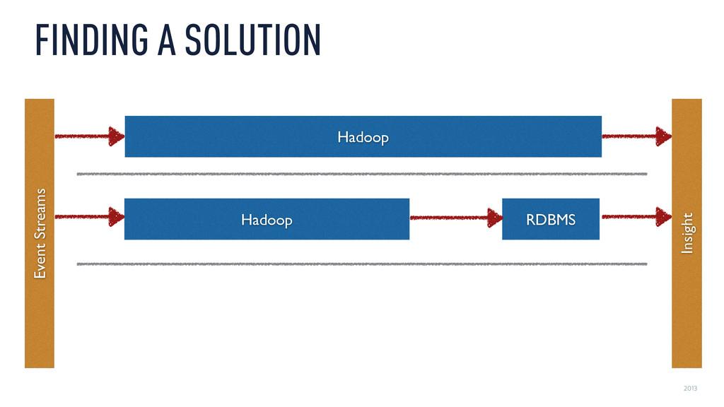 2013 FINDING A SOLUTION Hadoop RDBMS Hadoop Eve...