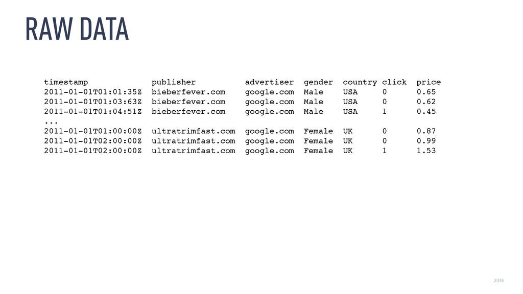 2013 RAW DATA timestamp publisher advertiser ge...