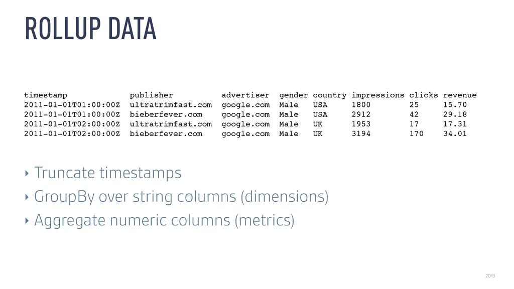 2013 ROLLUP DATA timestamp publisher advertiser...