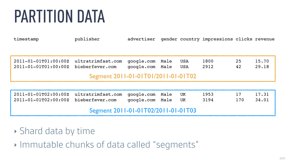 2013 PARTITION DATA timestamp publisher adverti...