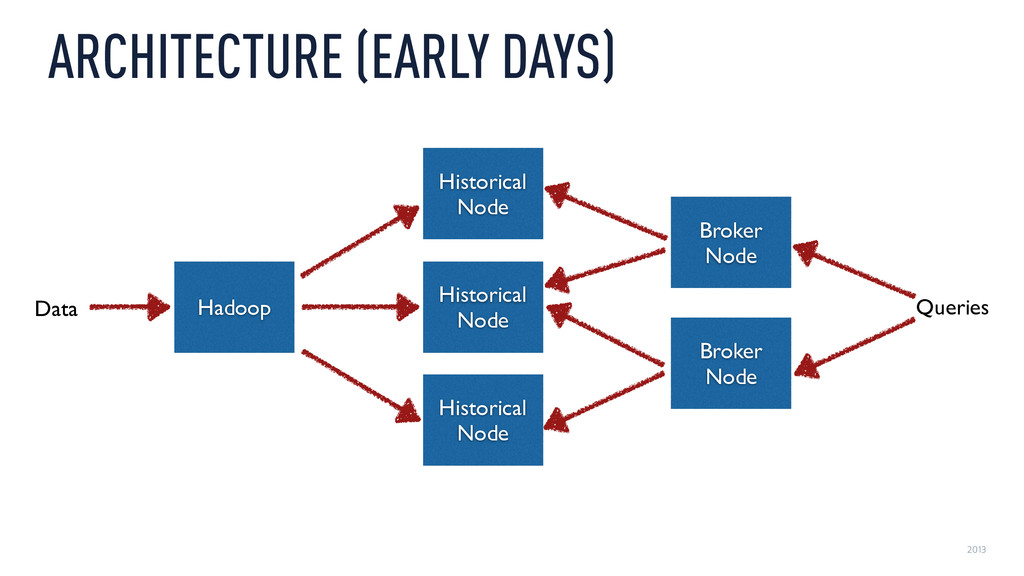 2013 ARCHITECTURE (EARLY DAYS) Broker Node Hist...