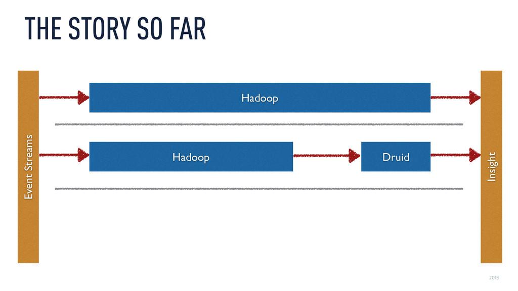 2013 THE STORY SO FAR Hadoop Druid Hadoop Event...