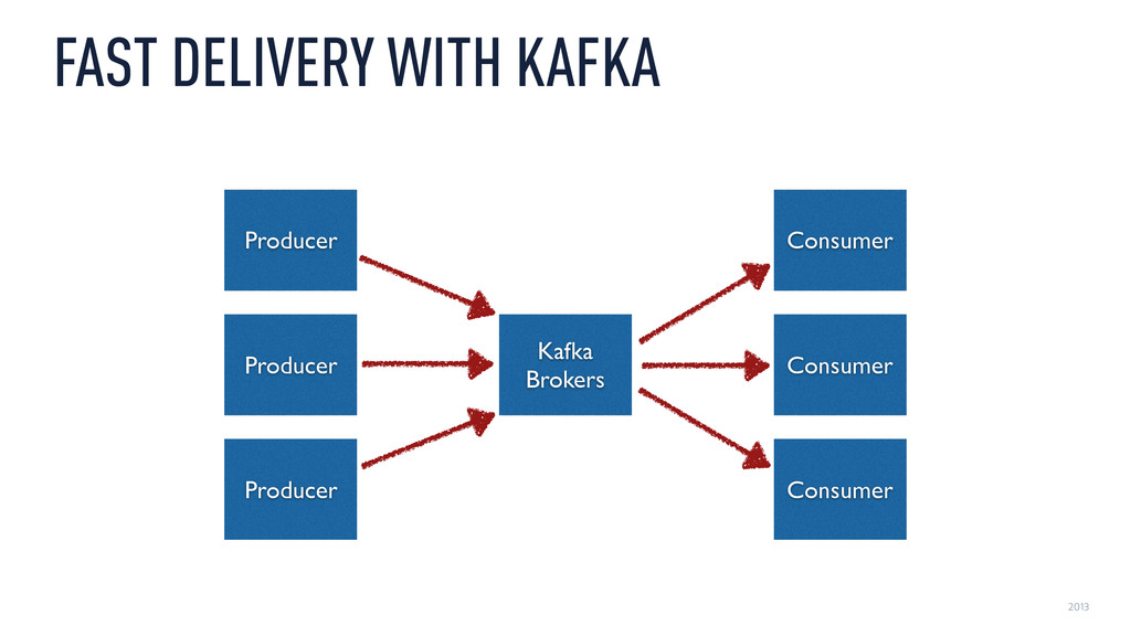 2013 FAST DELIVERY WITH KAFKA Kafka  Brokers ...