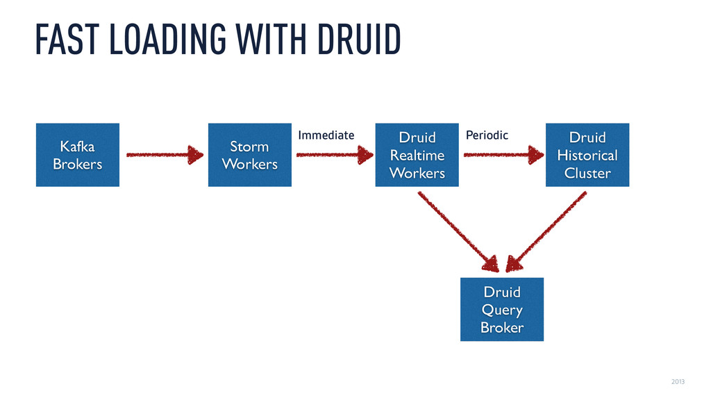 2013 FAST LOADING WITH DRUID Druid Realtime  ...