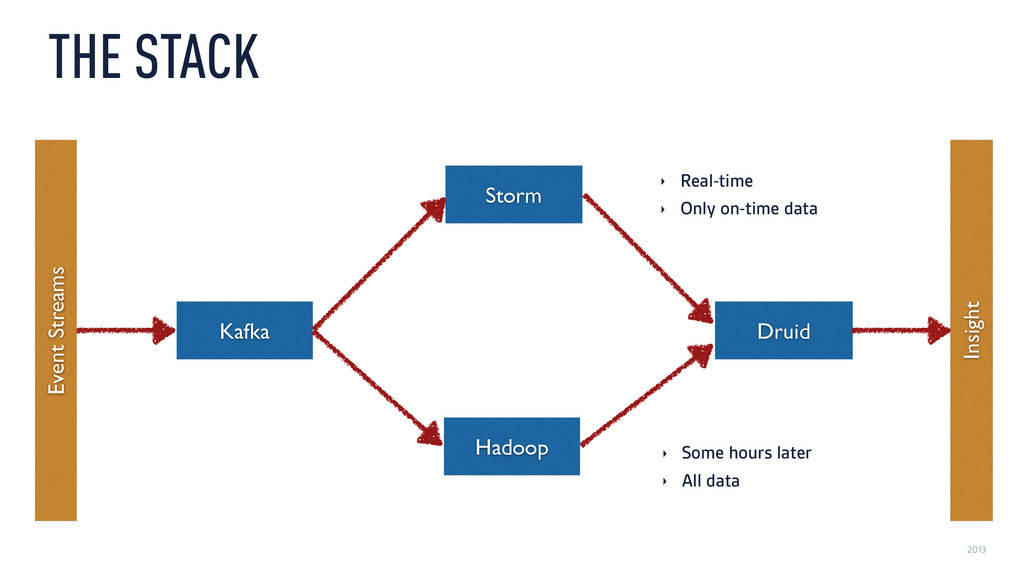 2013 THE STACK Event Streams Insight Kafka Hado...