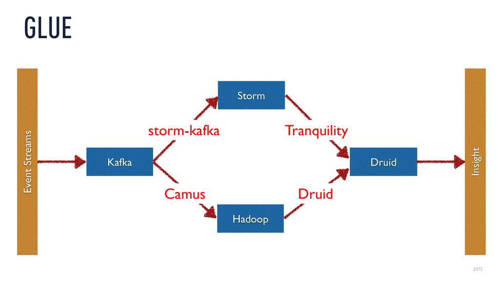 2013 GLUE Event Streams Insight Kafka Hadoop Dr...