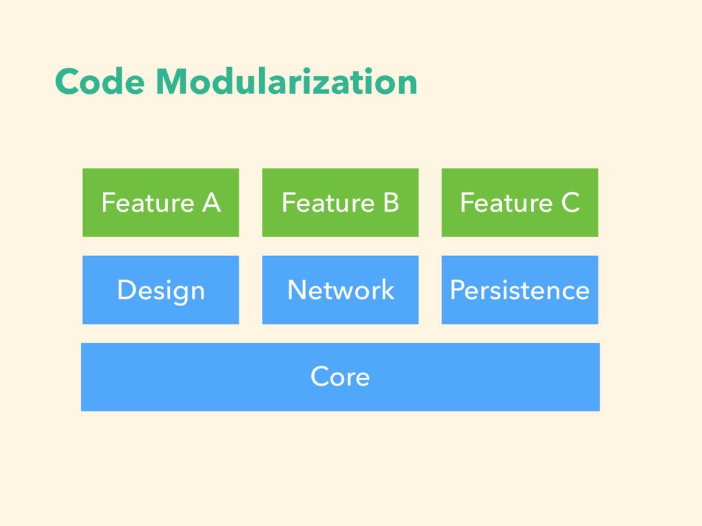 Code Modularization Feature A Design Feature B ...