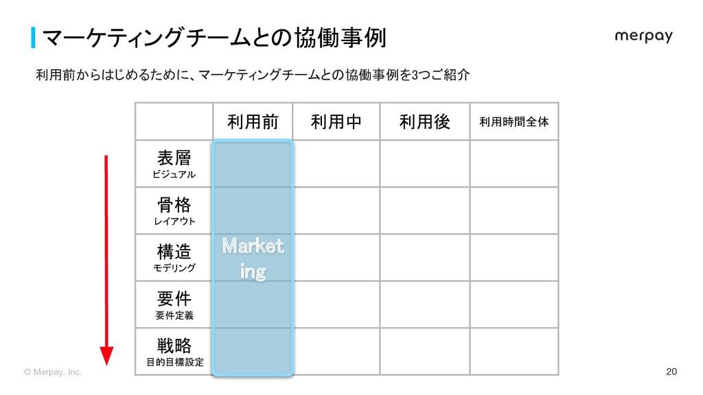 20 マーケティングチームとの協働事例  利用前 利用中 利用後 利用時間全体 表...