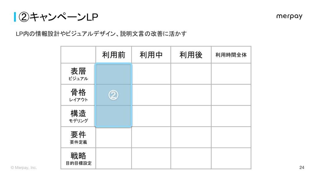 24 ②キャンペーンLP  利用前 利用中 利用後 利用時間全体 表層 ビジュア...