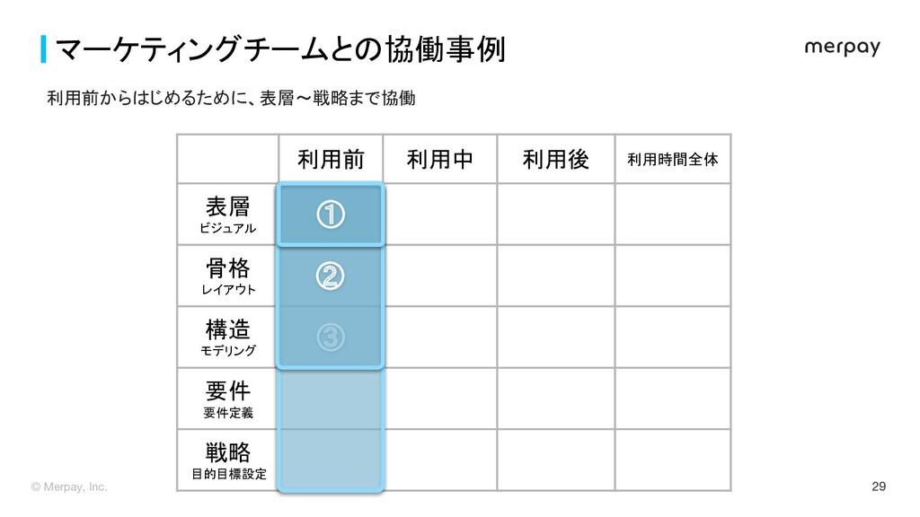 29 マーケティングチームとの協働事例  利用前 利用中 利用後 利用時間全体 表...