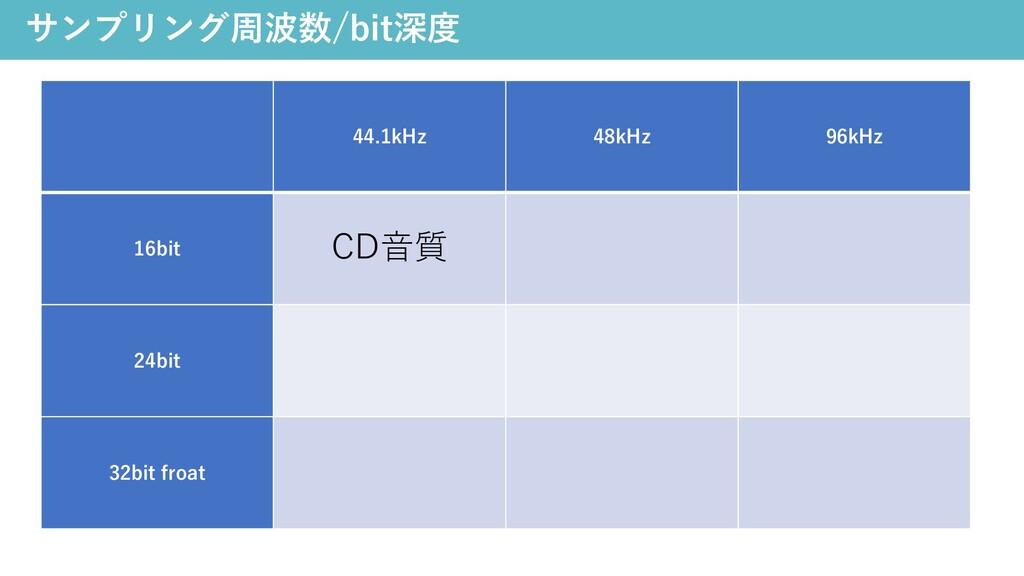 サンプリング周波数/bit深度 44.1kHz 48kHz 96kHz 16bit CD⾳質 ...