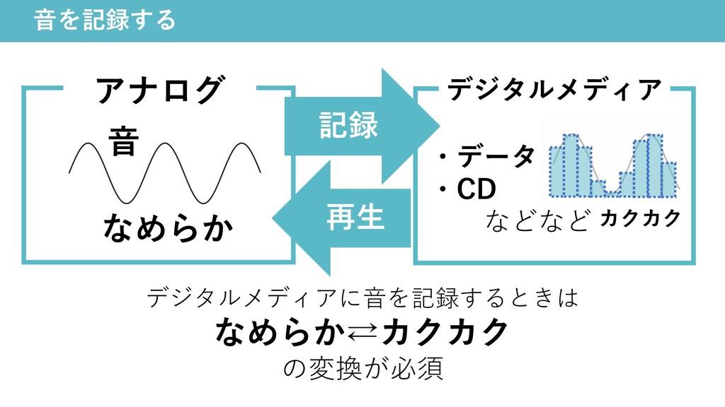 ⾳を記録する アナログ ⾳ 記録 なめらか 再⽣ デジタルメディア ・データ ・CD などなど...