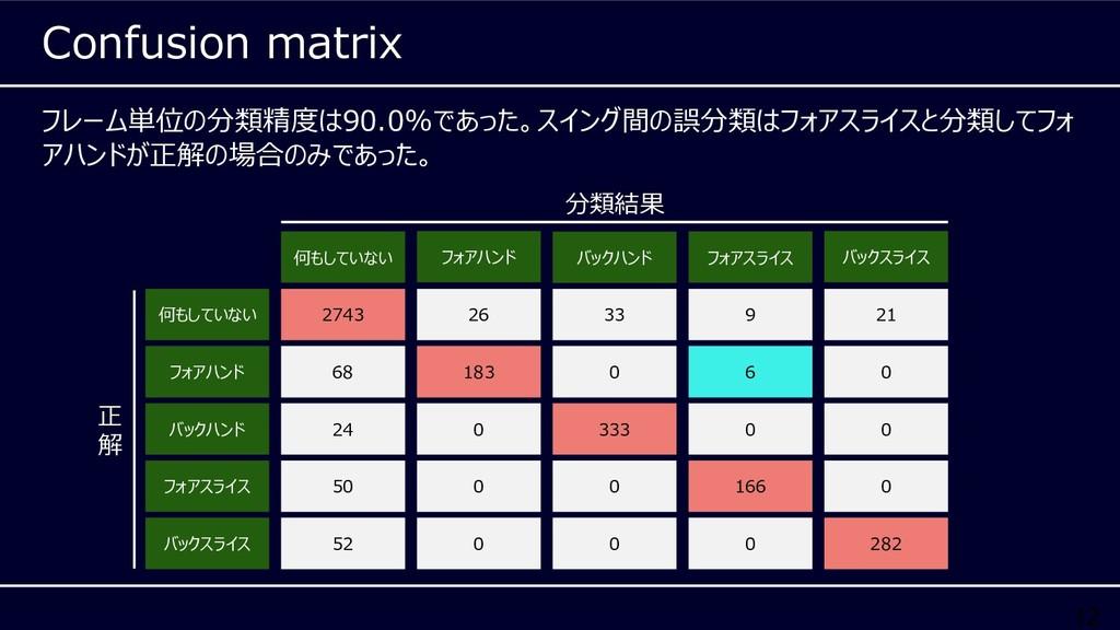 12 フレーム単位の分類精度は90.0%であった。スイング間の誤分類はフォアスライスと分類して...