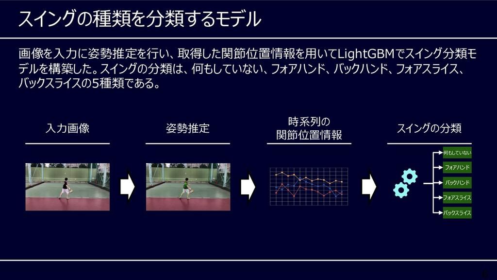 6 画像を⼊⼒に姿勢推定を⾏い、取得した関節位置情報を⽤いてLightGBMでスイング分類モ ...