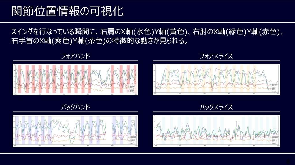 8 スイングを⾏なっている瞬間に、右肩のX軸(⽔⾊)Y軸(⻩⾊)、右肘のX軸(緑⾊)Y軸(⾚⾊...