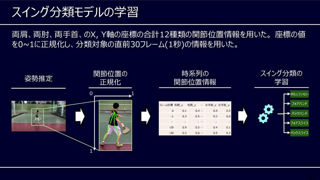 10 両肩、両肘、両⼿⾸、のX, Y軸の座標の合計12種類の関節位置情報を⽤いた。 座標の値 ...