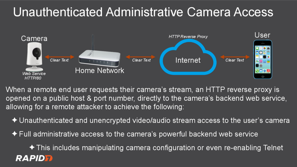 Unauthenticated Administrative Camera Access Ca...